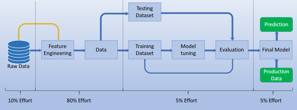 Machine Learning Project Steps -